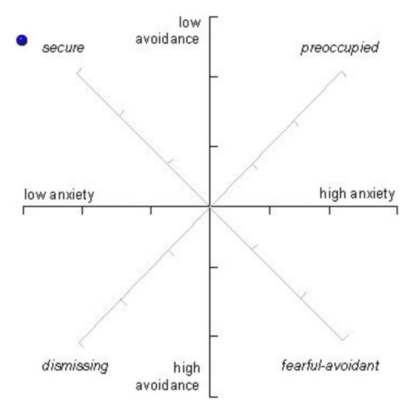 intimacy-avoidance-attachment-graph