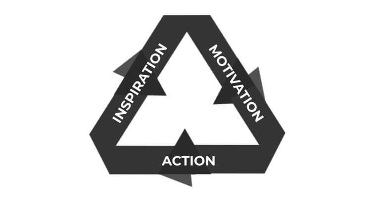 motivating goals do something principle
